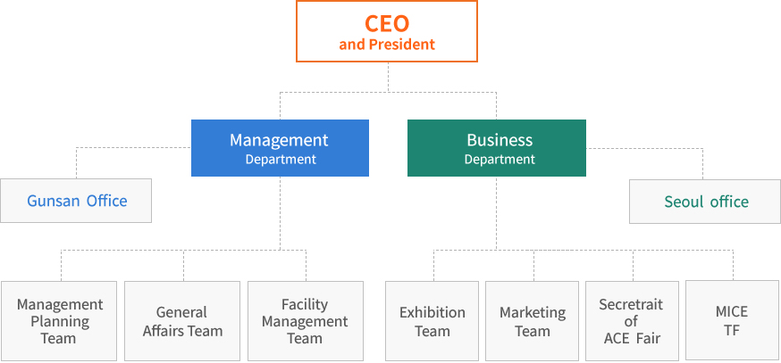 CEO and President/Management Department/Business Department/GeneralAFFairs Team/Facility Management Team/marketing Team/Seoul Office-Exhibition Team/strategy Business Team/Secretariat of ACE Fair